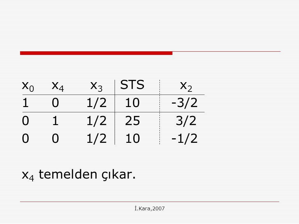 x0 x4 x3 STS x2 1 0 1/2 10 -3/2. 0 1 1/2 25 3/2. 0 0 1/2 10 -1/2. x4 temelden çıkar.