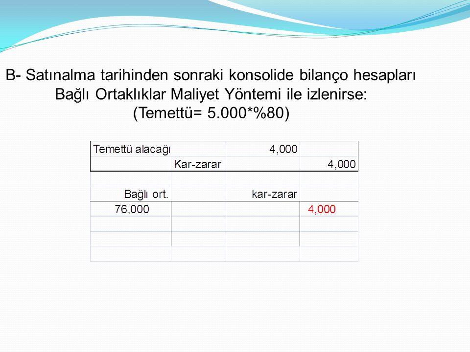 B- Satınalma tarihinden sonraki konsolide bilanço hesapları Bağlı Ortaklıklar Maliyet Yöntemi ile izlenirse: (Temettü= 5.000*%80)