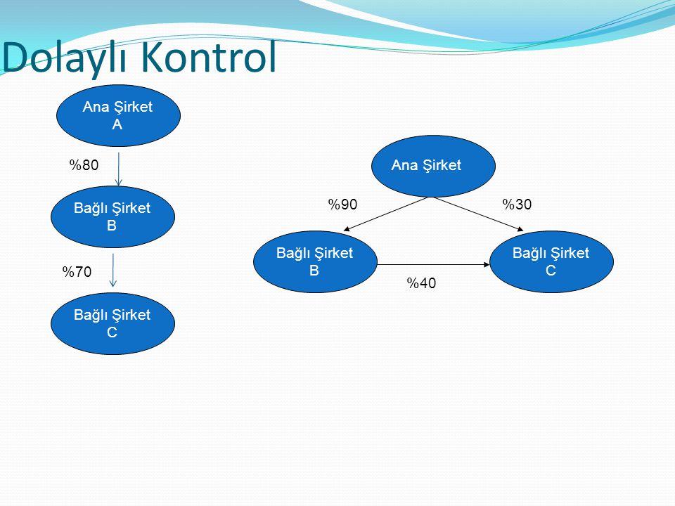 Dolaylı Kontrol Ana Şirket A %80 Ana Şirket Bağlı Şirket B %90 %30