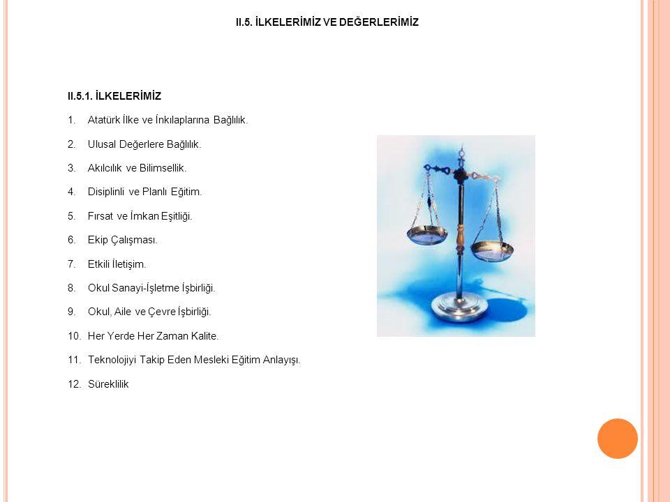 II.5. İLKELERİMİZ VE DEĞERLERİMİZ