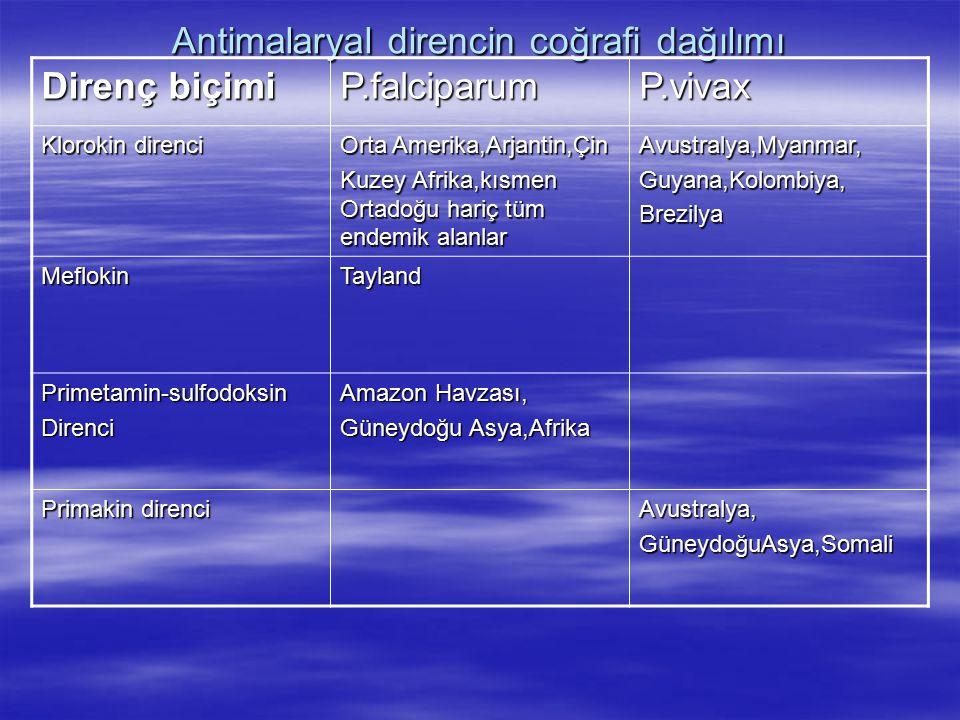 Antimalaryal direncin coğrafi dağılımı