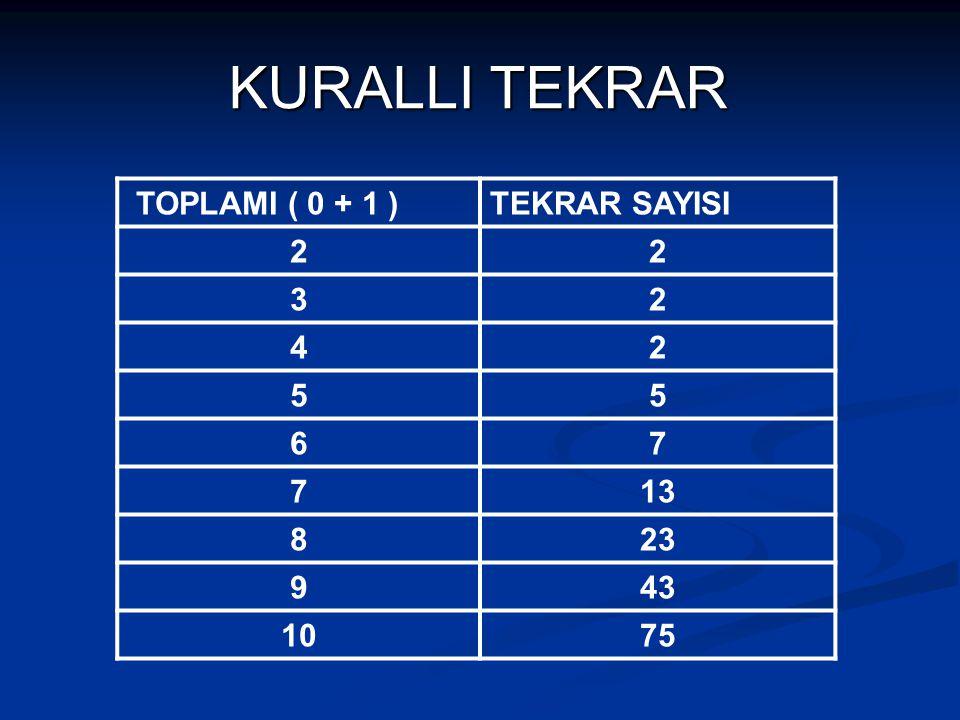 KURALLI TEKRAR TOPLAMI ( 0 + 1 ) TEKRAR SAYISI 2 3 4 5 6 7 13 8 23 9