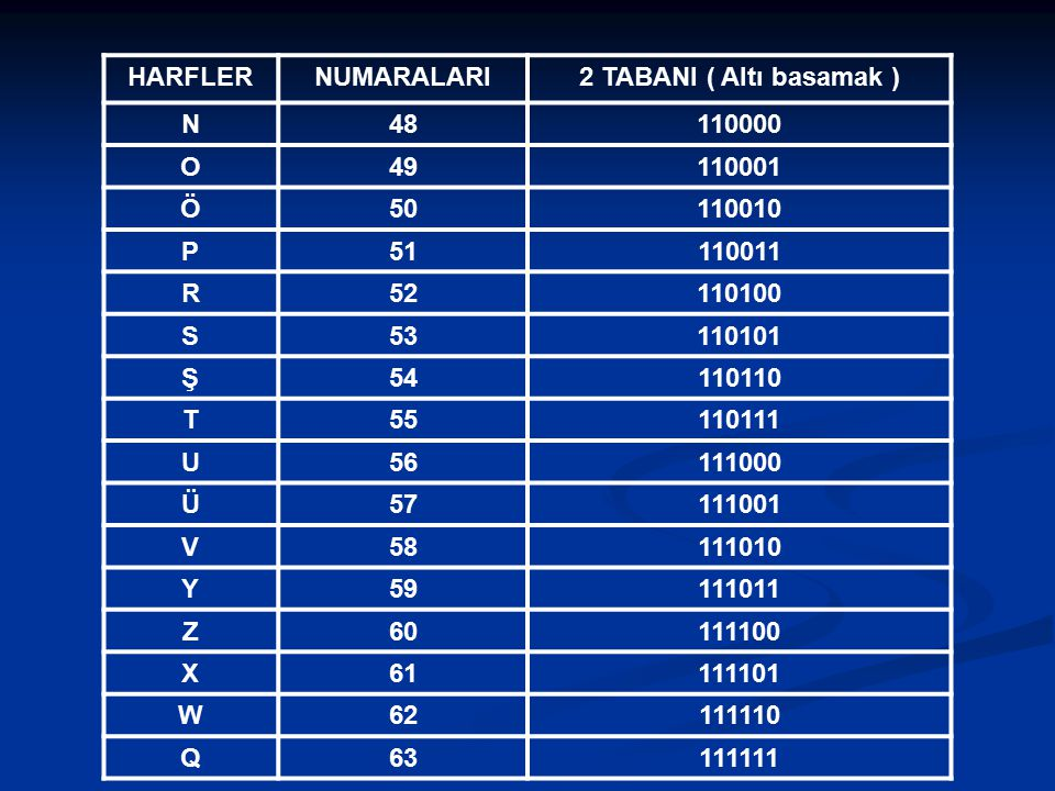 HARFLER NUMARALARI. 2 TABANI ( Altı basamak ) N. 48. 110000. O. 49. 110001. Ö. 50. 110010.
