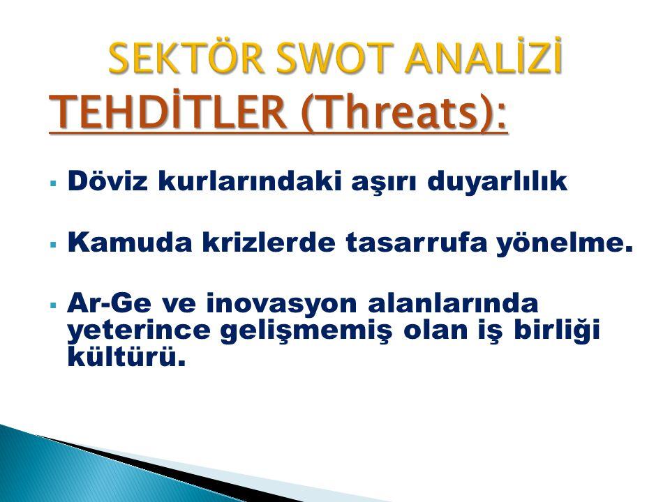 TEHDİTLER (Threats): SEKTÖR SWOT ANALİZİ