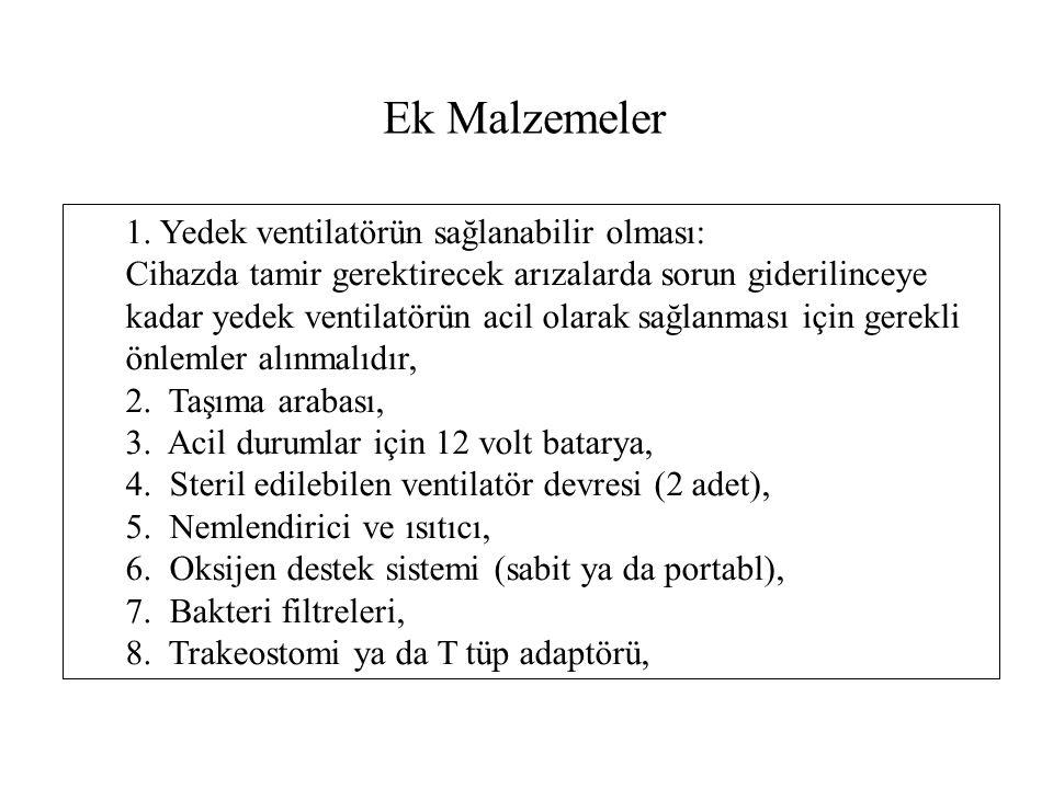 Ek Malzemeler 1. Yedek ventilatörün sağlanabilir olması: