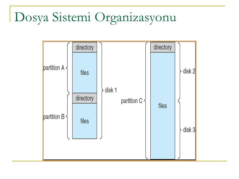 Dosya Sistemi Organizasyonu