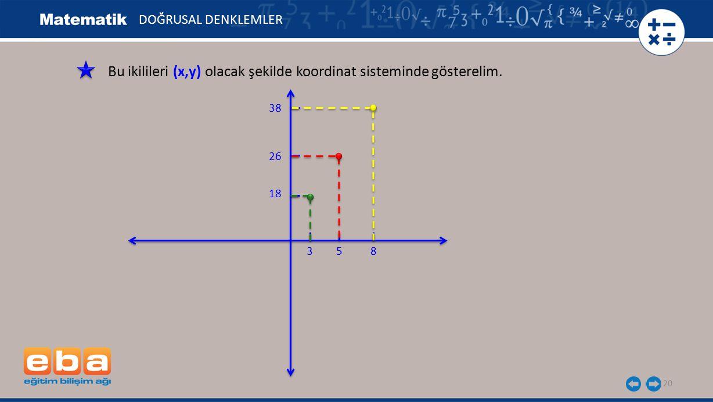 Bu ikilileri (x,y) olacak şekilde koordinat sisteminde gösterelim.