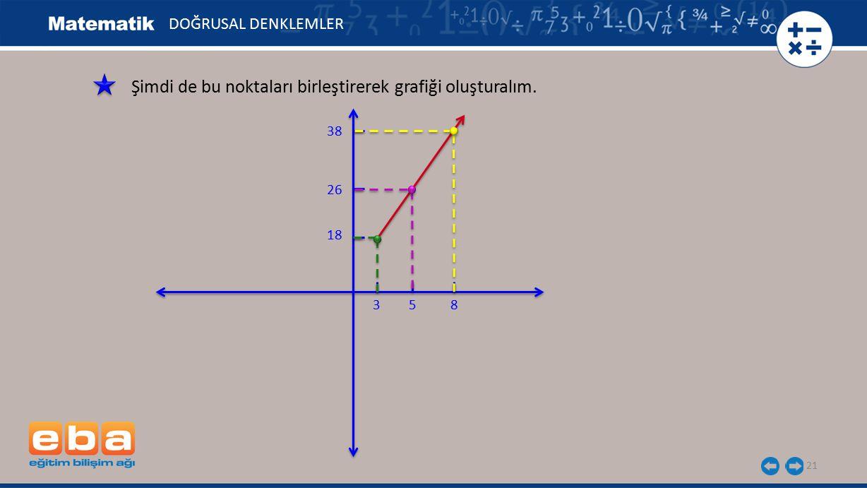Şimdi de bu noktaları birleştirerek grafiği oluşturalım.