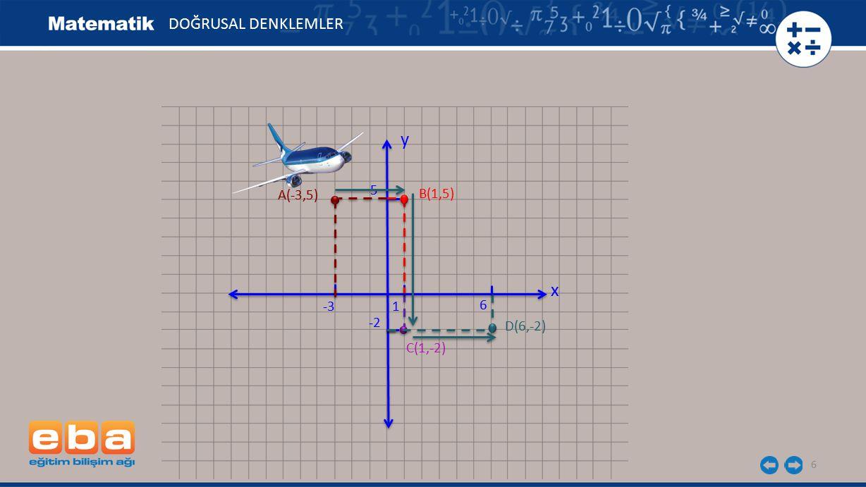 DOĞRUSAL DENKLEMLER y 5 A(-3,5) B(1,5) x -3 1 6 -2 D(6,-2) C(1,-2)
