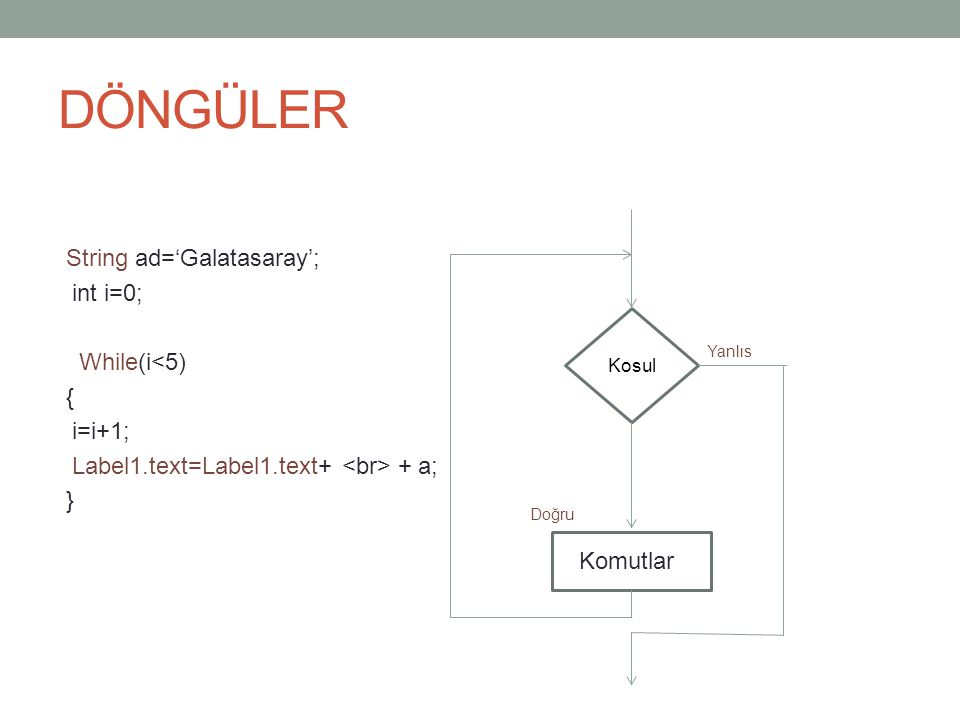 DÖNGÜLER String ad='Galatasaray'; int i=0; While(i<5) { i=i+1;