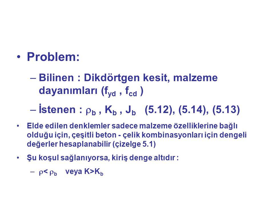Problem: Bilinen : Dikdörtgen kesit, malzeme dayanımları (fyd , fcd )