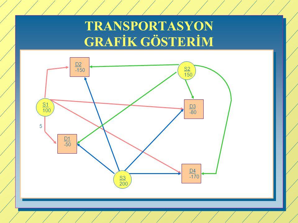 TRANSPORTASYON GRAFİK GÖSTERİM