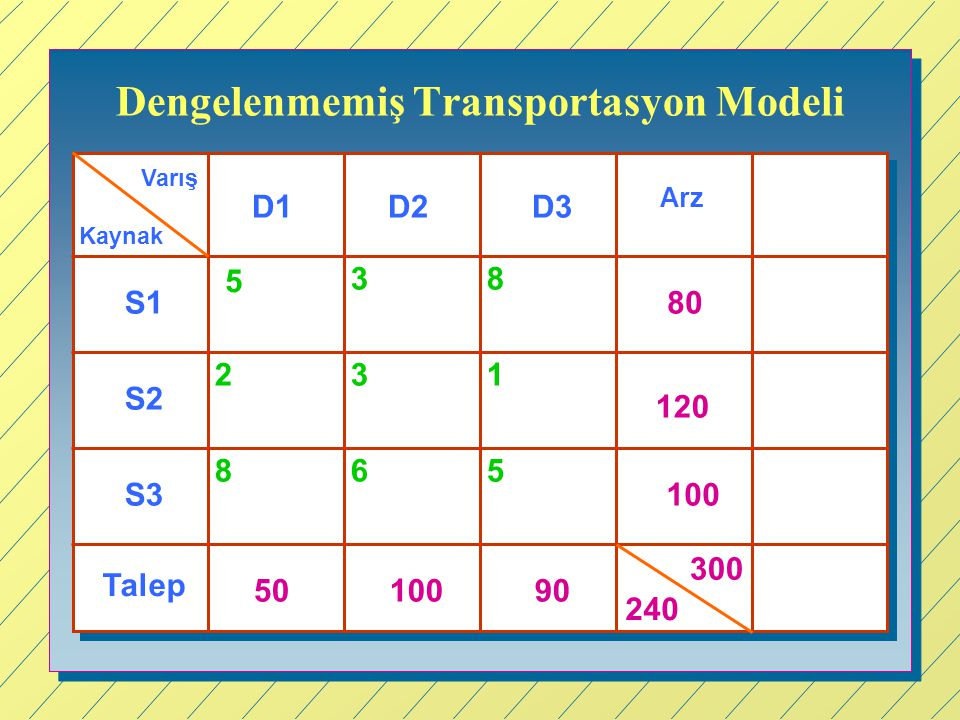 Dengelenmemiş Transportasyon Modeli