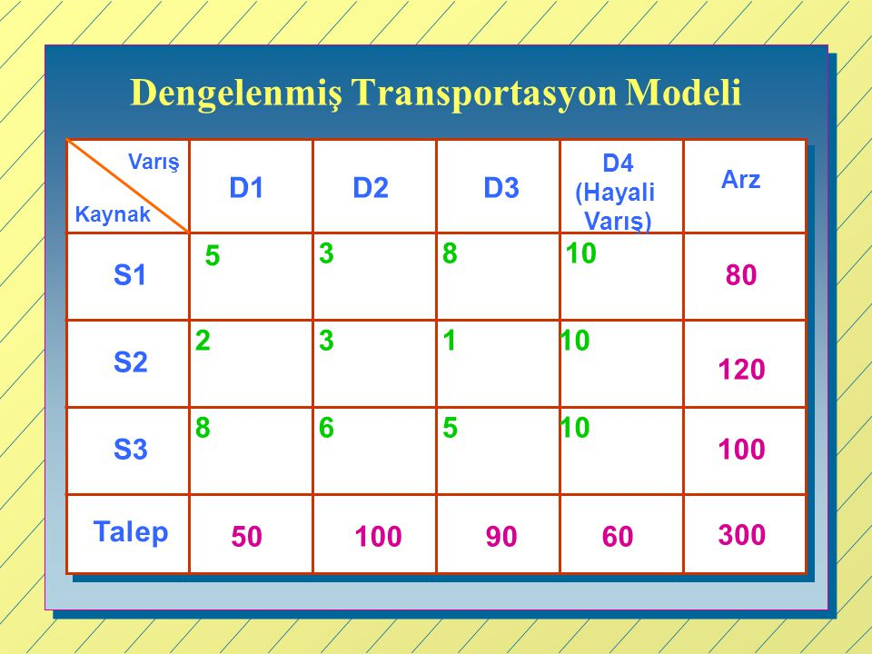 Dengelenmiş Transportasyon Modeli