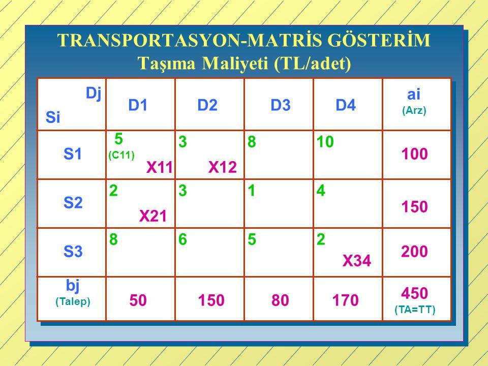 TRANSPORTASYON-MATRİS GÖSTERİM Taşıma Maliyeti (TL/adet)