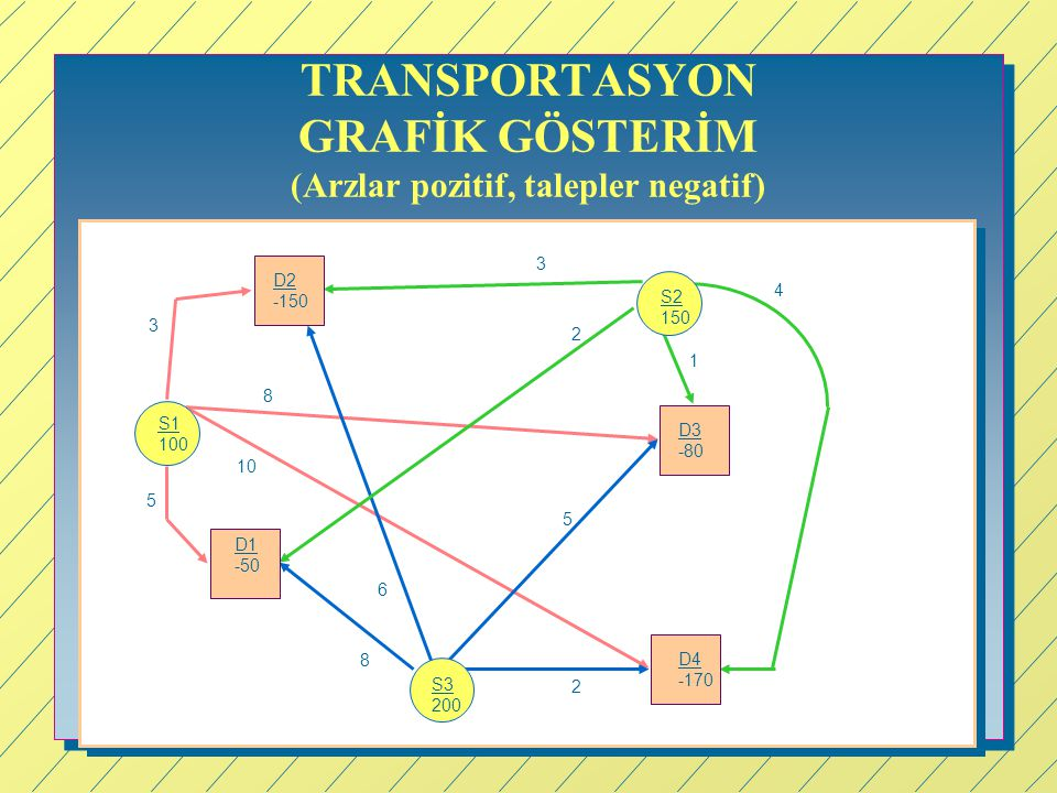 TRANSPORTASYON GRAFİK GÖSTERİM (Arzlar pozitif, talepler negatif)