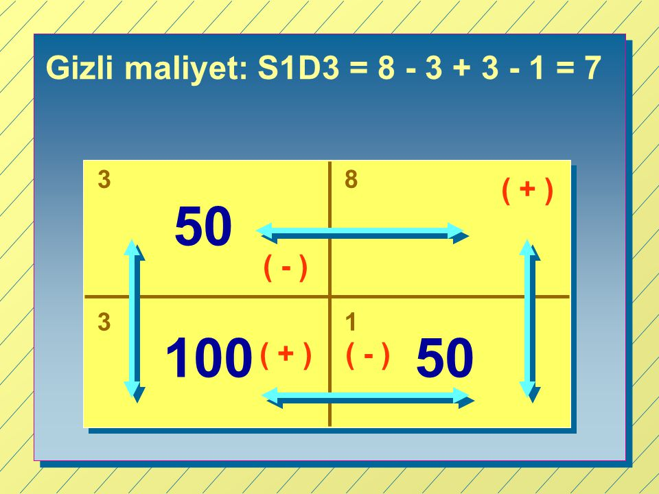Gizli maliyet: S1D3 = 8 - 3 + 3 - 1 = 7