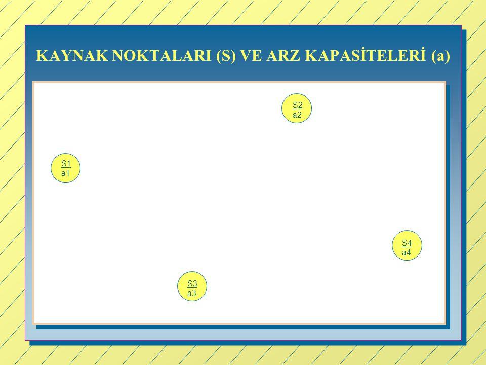 KAYNAK NOKTALARI (S) VE ARZ KAPASİTELERİ (a)