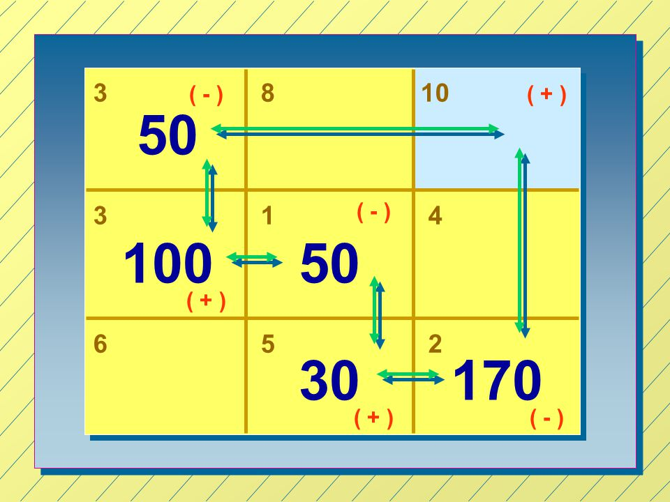 3 ( - ) 8 10 ( + ) 50 3 1 ( - ) 4 100 50 ( + ) 6 5 2 30 170 ( + ) ( - )