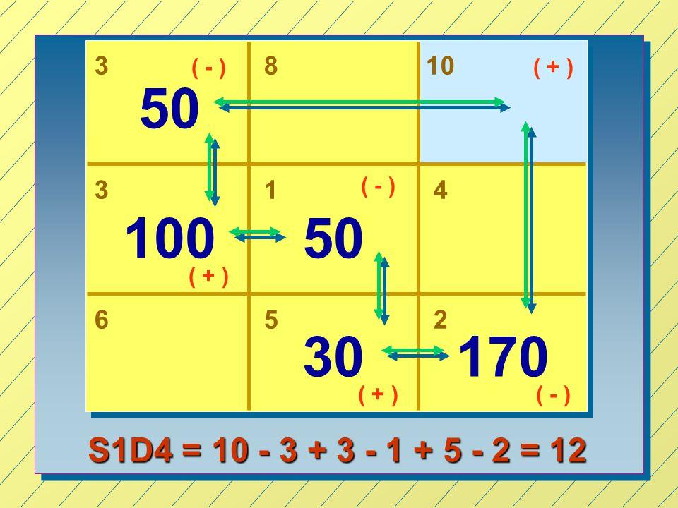 3 ( - ) 8. 10. ( + ) 50. 3. 1. ( - ) 4. 100. 50. ( + ) 6. 5. 2. 30. 170. ( + ) ( - )