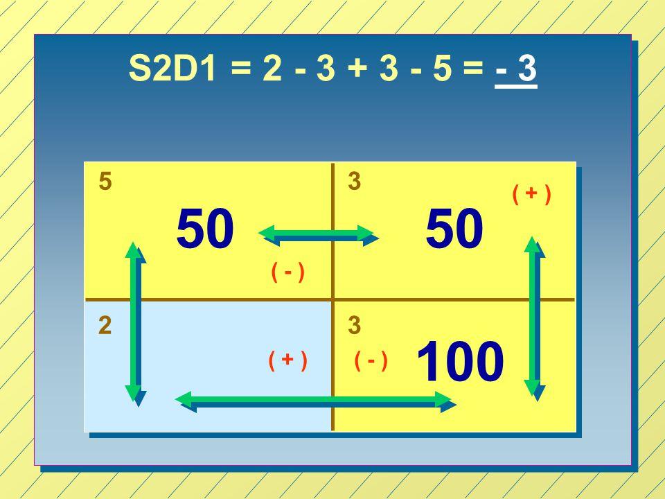 S2D1 = 2 - 3 + 3 - 5 = - 3 5 3 ( + ) 50 50 ( - ) 2 3 100 ( + ) ( - )