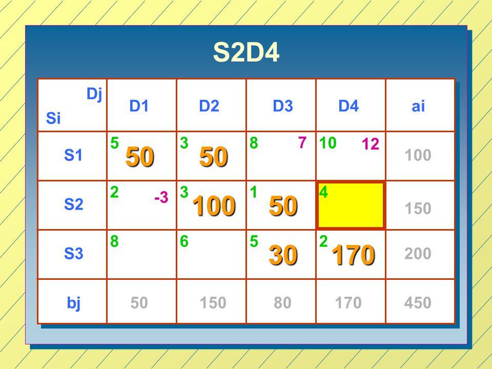S2D4 Dj. D1. D2. D3. D4. ai. Si. 5. 3. 8. 7. 10. 12. 50. 50. S1. 100. 2. 3. 1. 4.