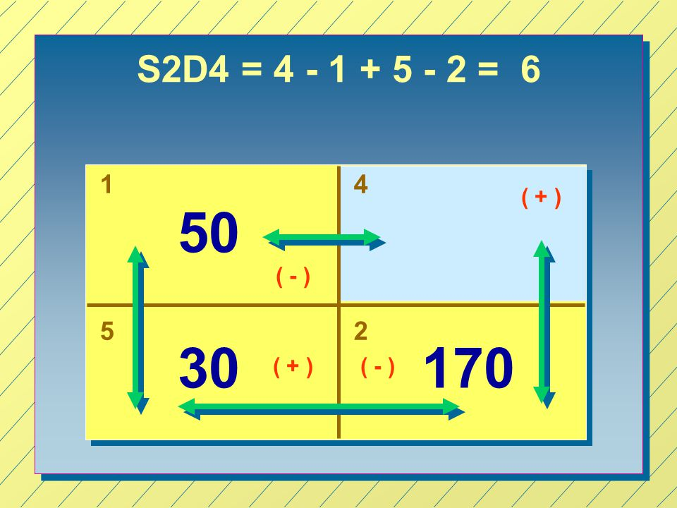 S2D4 = 4 - 1 + 5 - 2 = 6 1 4 ( + ) 50 ( - ) 5 2 30 170 ( + ) ( - )