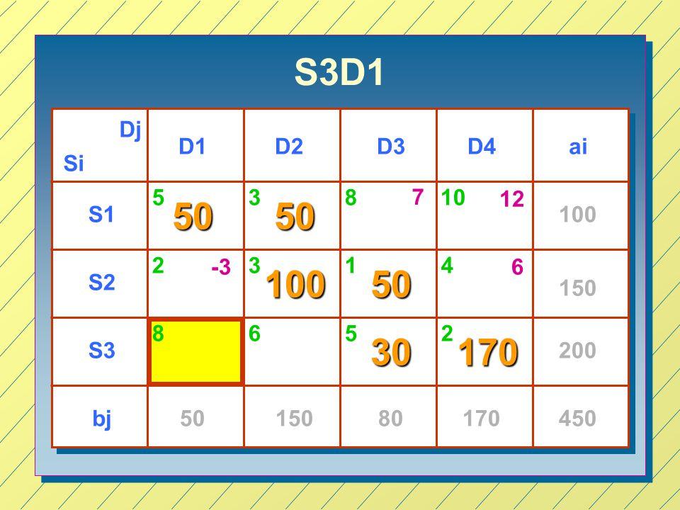S3D1 Dj. D1. D2. D3. D4. ai. Si. 5. 3. 8. 7. 10. 12. 50. 50. S1. 100. 2. -3. 3. 1.