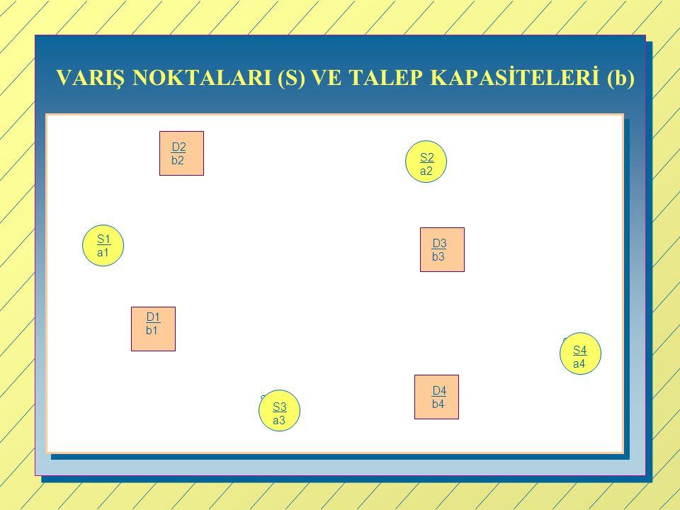 VARIŞ NOKTALARI (S) VE TALEP KAPASİTELERİ (b)