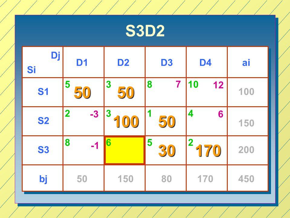 S3D2 Dj. D1. D2. D3. D4. ai. Si. 5. 3. 8. 7. 10. 12. 50. 50. S1. 100. 2. -3. 3. 1.