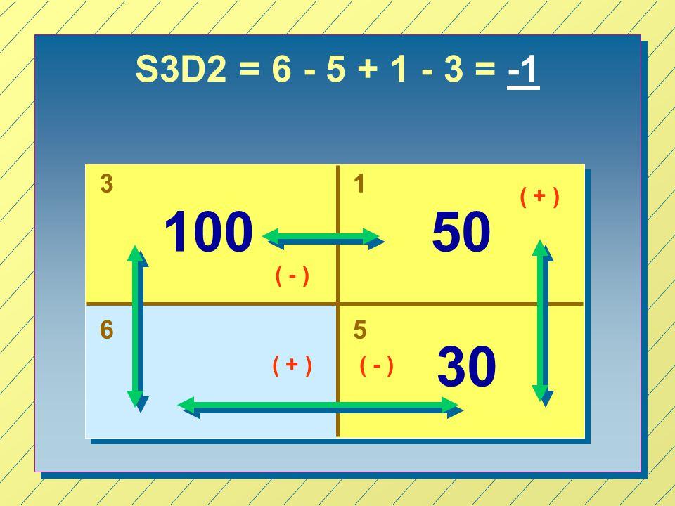 S3D2 = 6 - 5 + 1 - 3 = -1 3 1 ( + ) 100 50 ( - ) 6 5 30 ( + ) ( - )