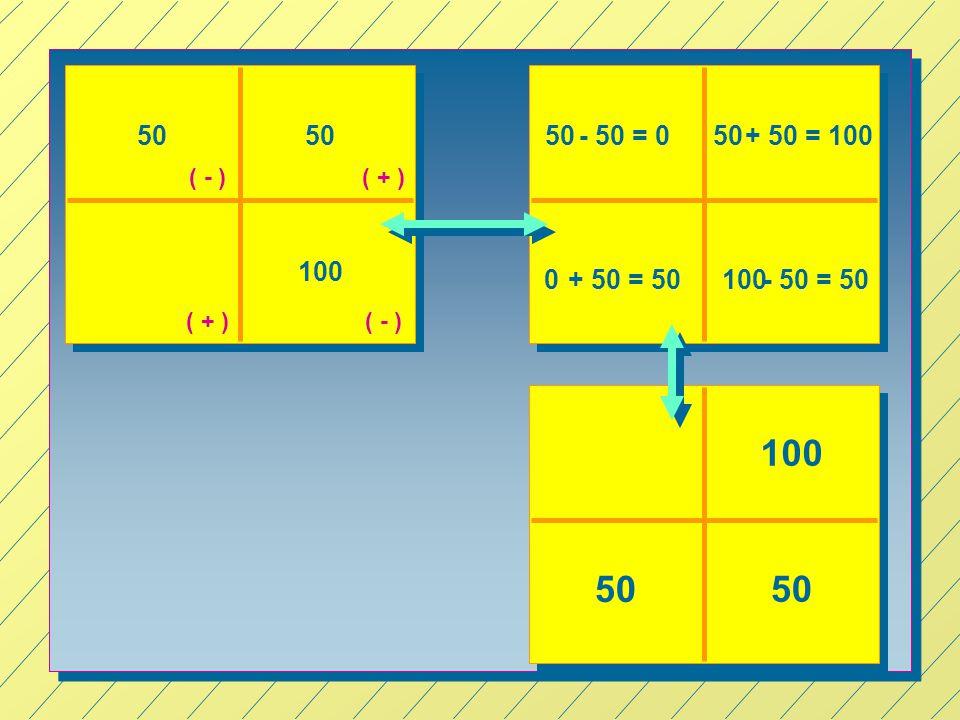 50 50 50 - 50 = 0 + 50 = 100 50 ( - ) ( + ) 100 + 50 = 50 100 - 50 = 50 ( + ) ( - ) 100 50 50