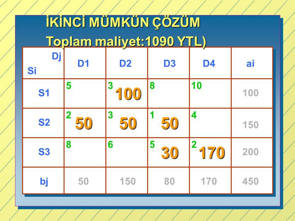 100 50 50 50 30 170 İKİNCİ MÜMKÜN ÇÖZÜM Toplam maliyet:1090 YTL) Dj D1