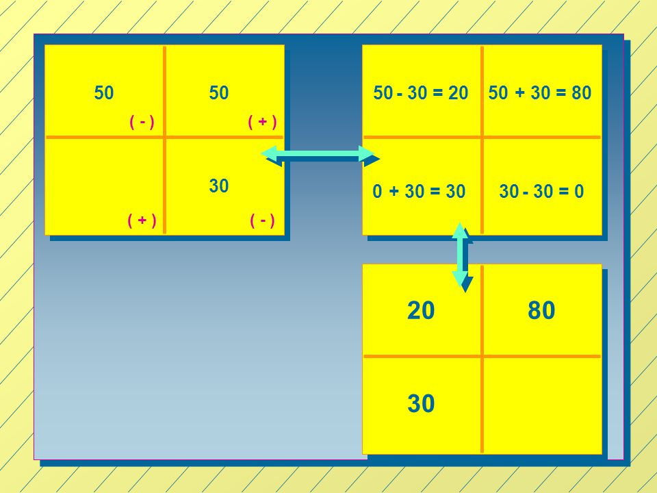 50 50 50 - 30 = 20 50 + 30 = 80 ( - ) ( + ) 30 + 30 = 30 30 - 30 = 0 ( + ) ( - ) 20 80 30