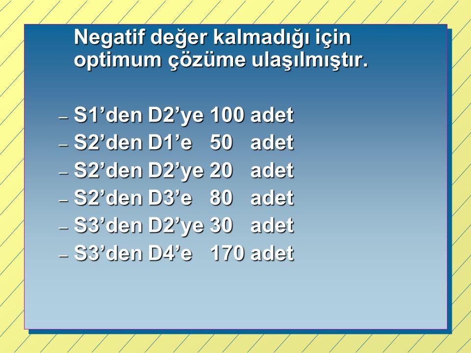 Negatif değer kalmadığı için optimum çözüme ulaşılmıştır.