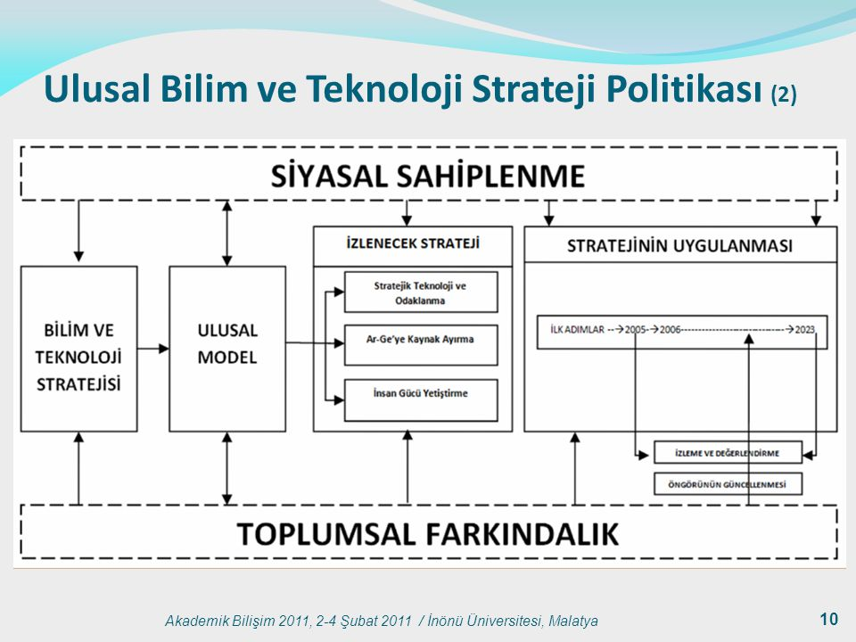 Ulusal Bilim ve Teknoloji Strateji Politikası (2)