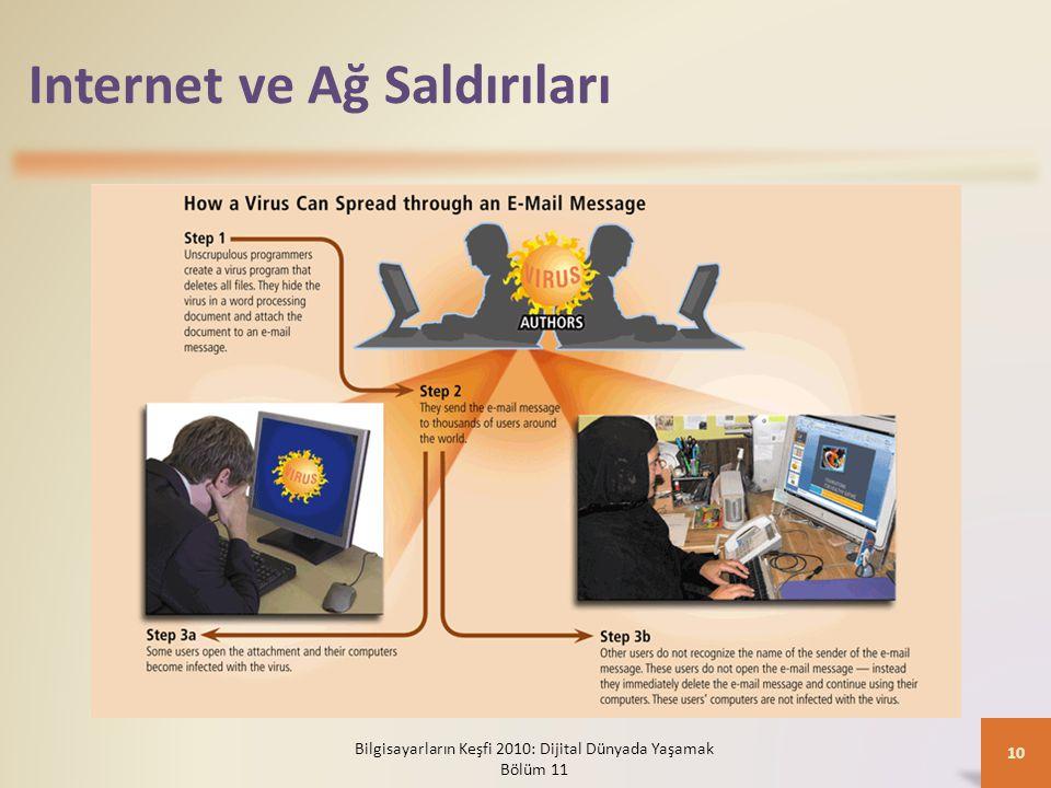 Internet ve Ağ Saldırıları
