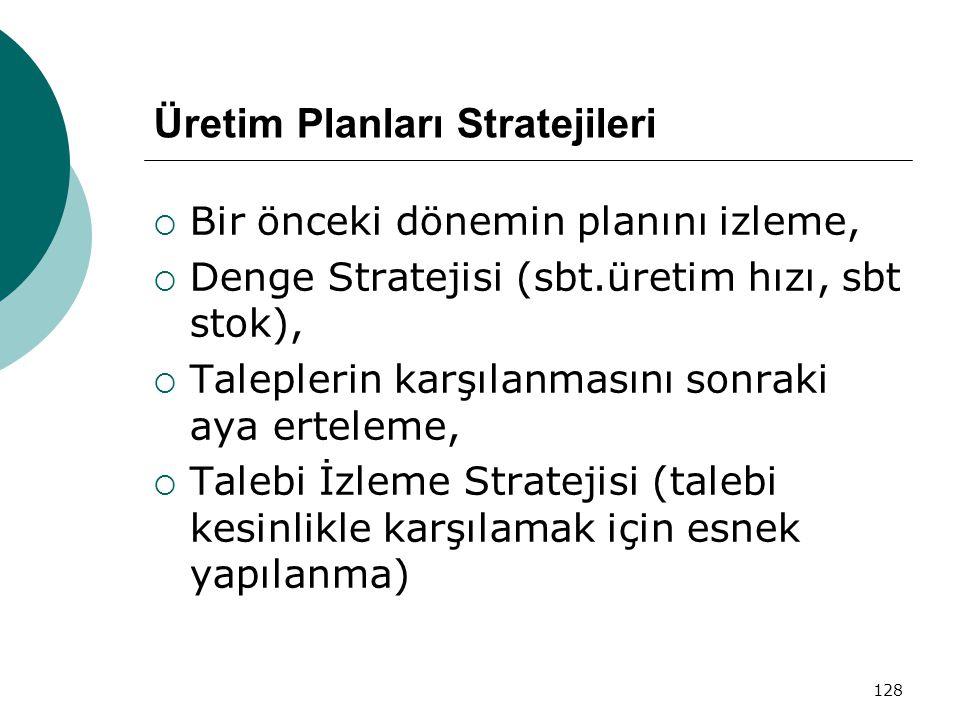 Üretim Planları Stratejileri