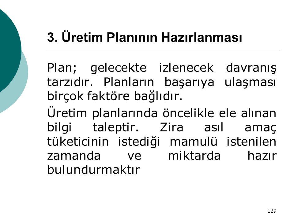 3. Üretim Planının Hazırlanması