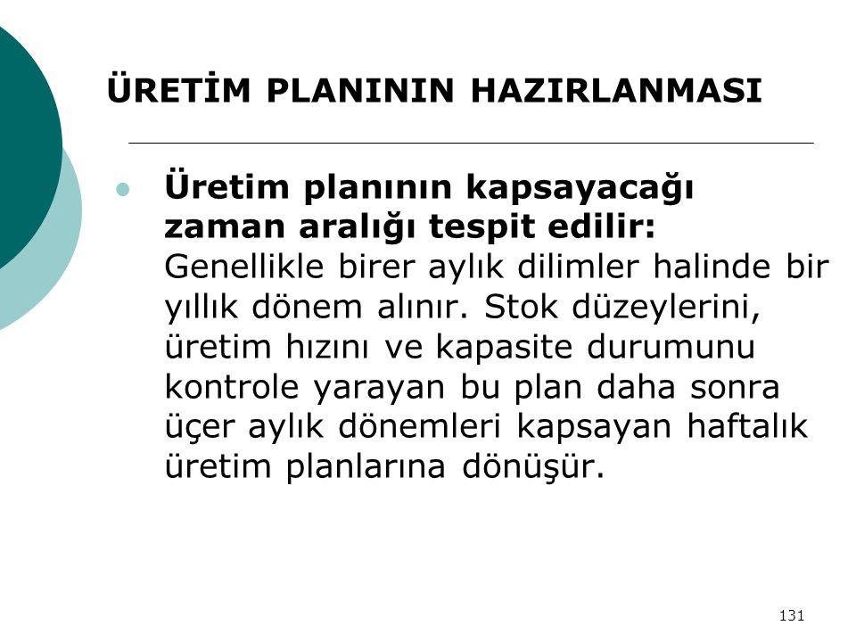 ÜRETİM PLANININ HAZIRLANMASI