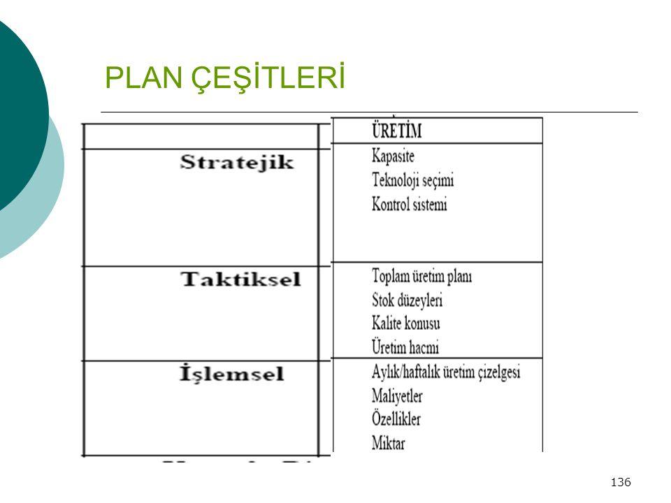 PLAN ÇEŞİTLERİ