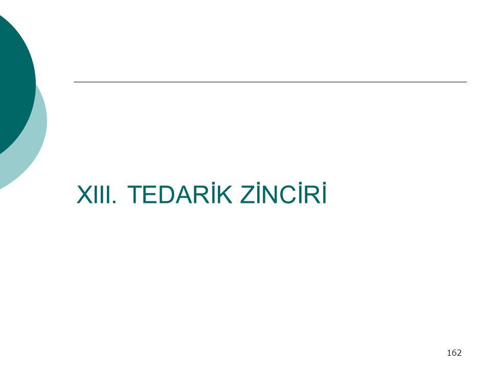 XIII. TEDARİK ZİNCİRİ