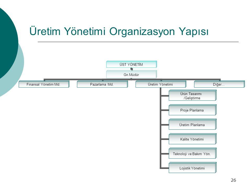 Üretim Yönetimi Organizasyon Yapısı
