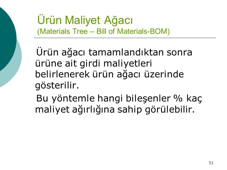 Ürün Maliyet Ağacı (Materials Tree – Bill of Materials-BOM)