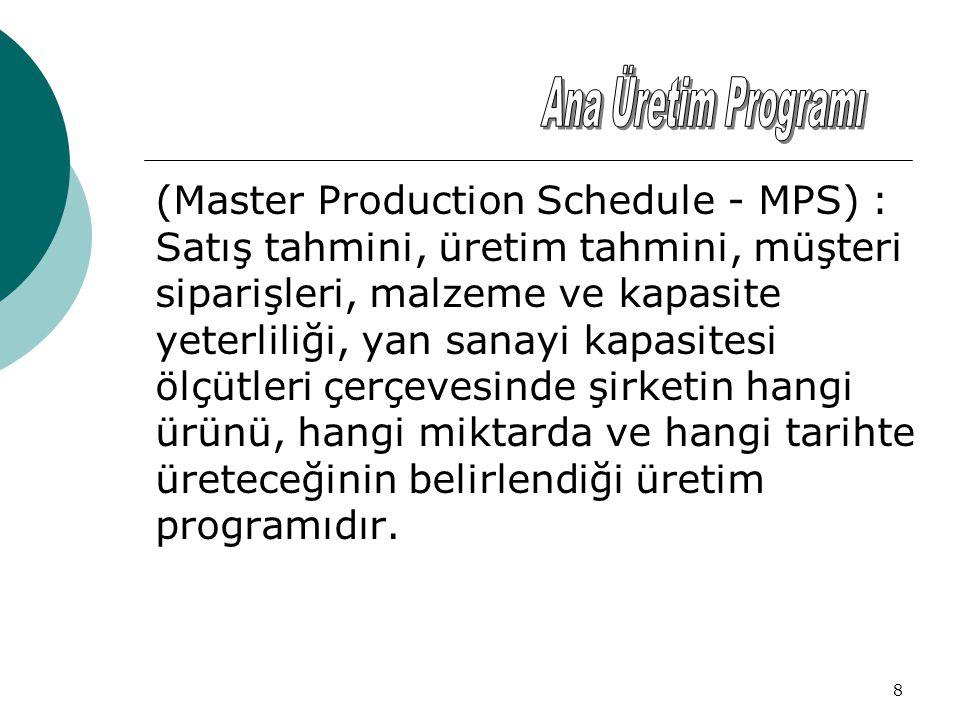 Ana Üretim Programı