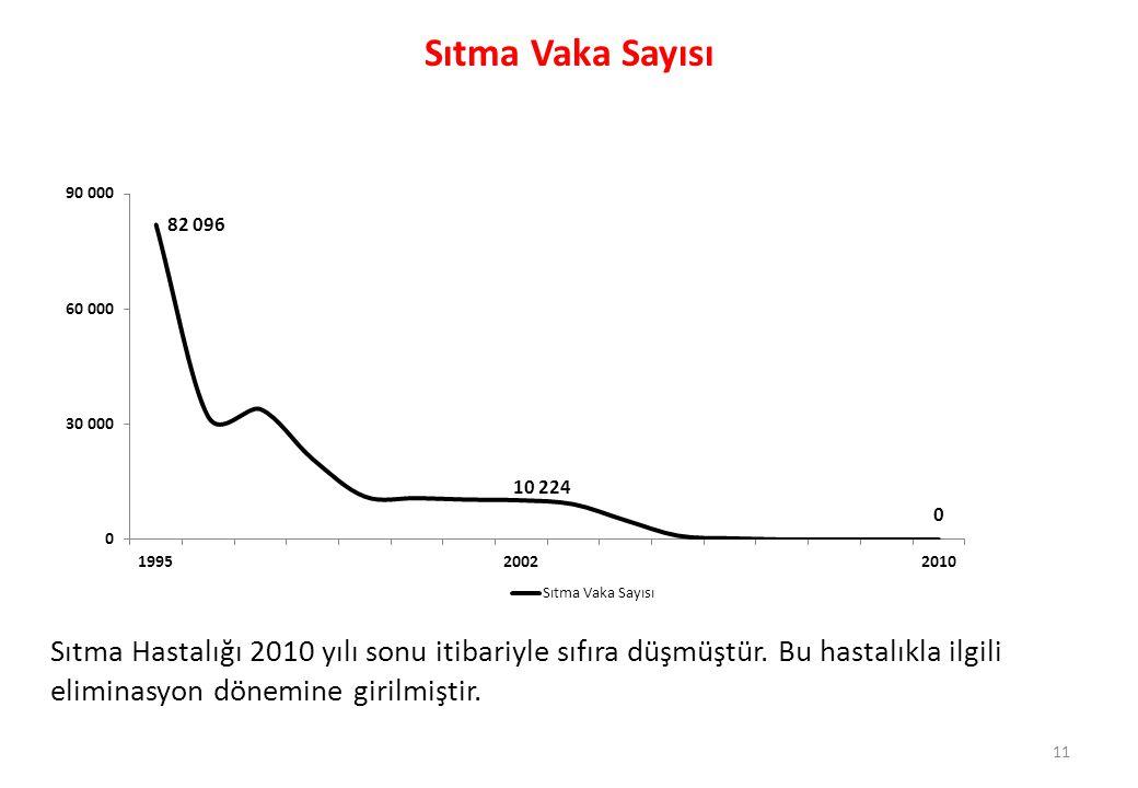 Sıtma Vaka Sayısı Sıtma Hastalığı 2010 yılı sonu itibariyle sıfıra düşmüştür.