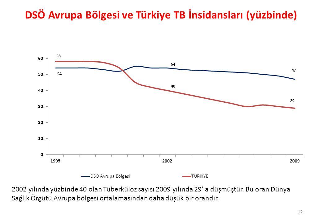 DSÖ Avrupa Bölgesi ve Türkiye TB İnsidansları (yüzbinde)