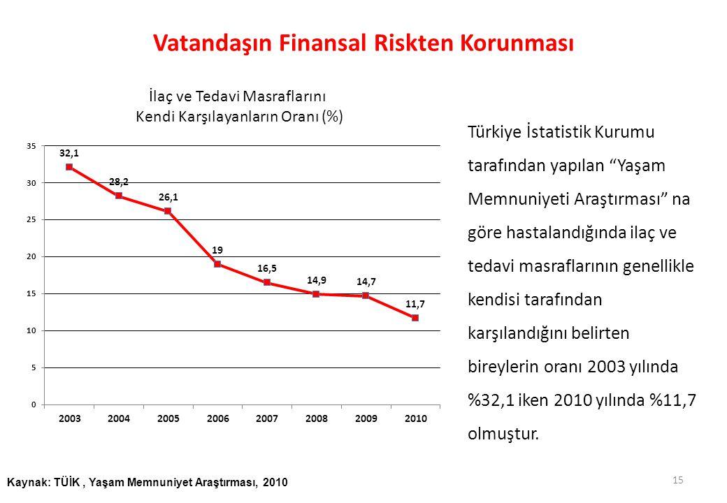 Vatandaşın Finansal Riskten Korunması