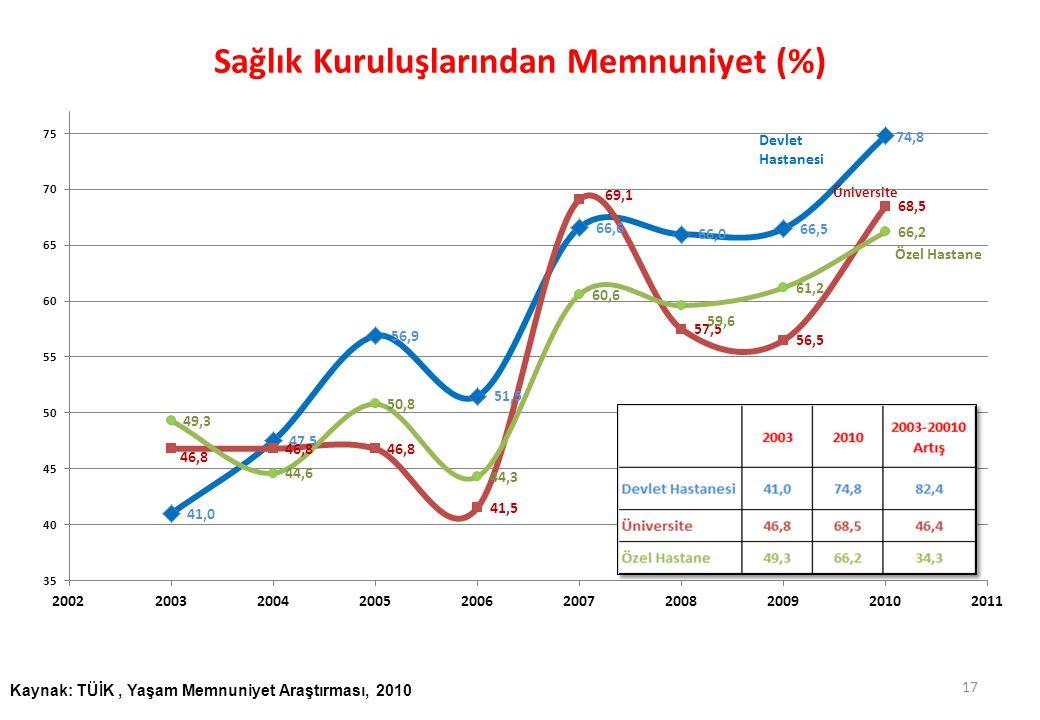 Sağlık Kuruluşlarından Memnuniyet (%)