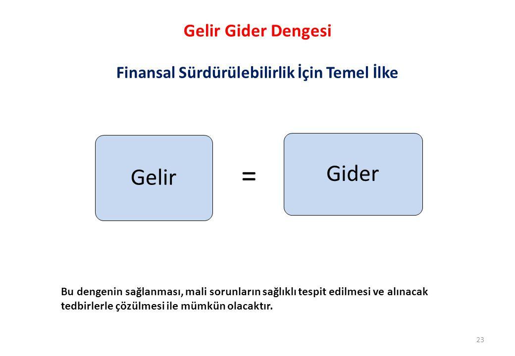 Gelir Gider Dengesi Finansal Sürdürülebilirlik İçin Temel İlke